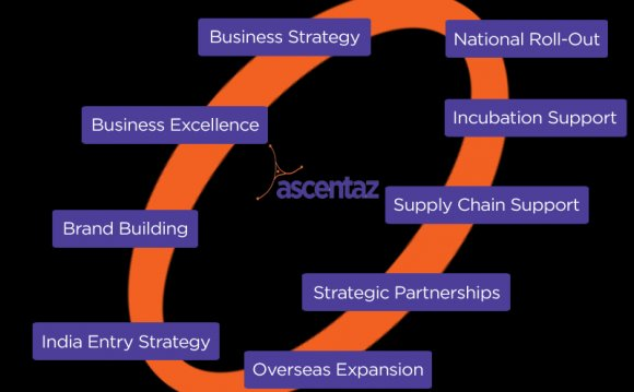 Business Consulting Firms in