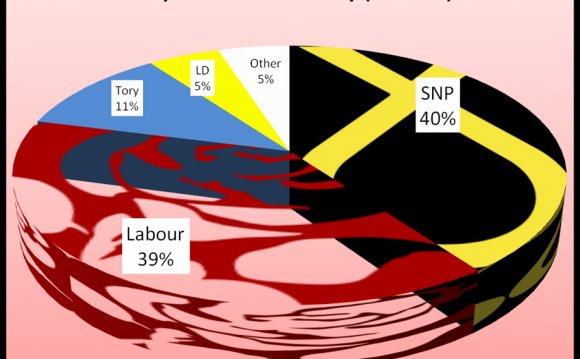Poll Alert: Holyrood
